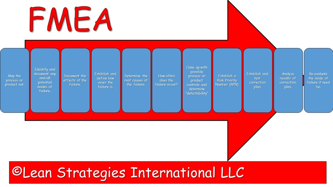Lean and six sigma glossary lean strategies international for International decor for manufacturing general trading