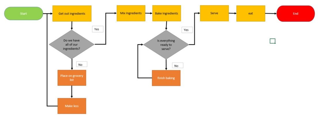 Process Mapping An Effective Tool for Improving Public
