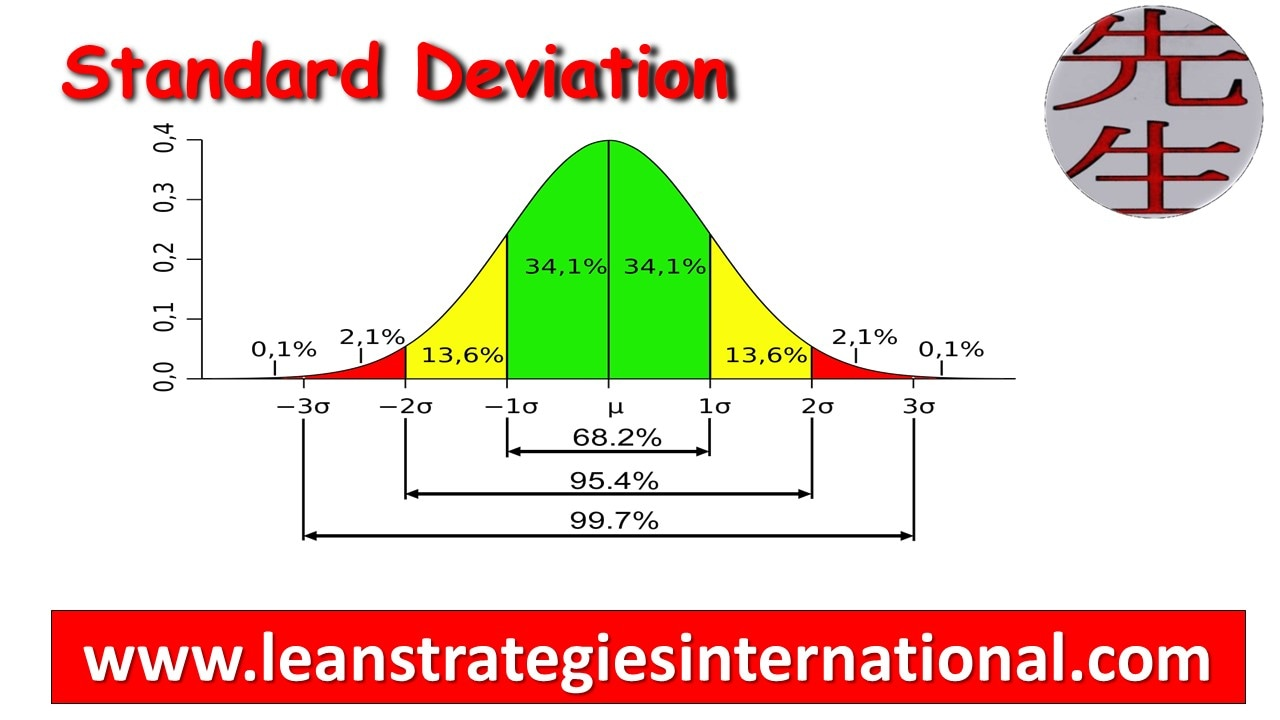 how to take standard deviation