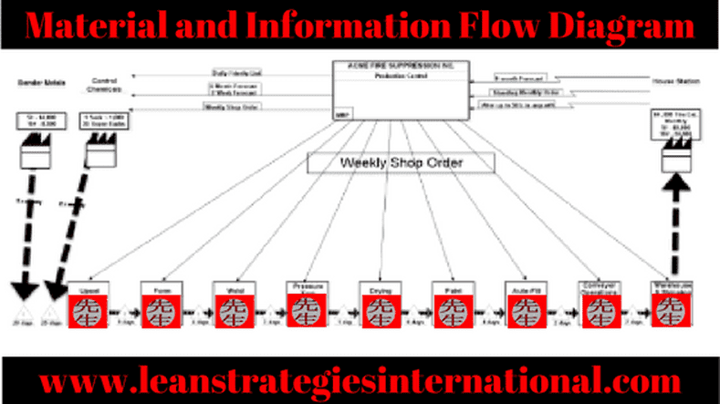 Material and Information Flow Diagram